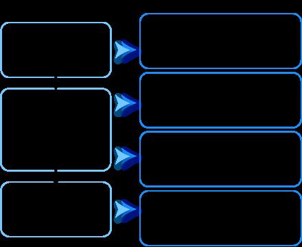 Intégration de l'ergonomie dans un projet.
