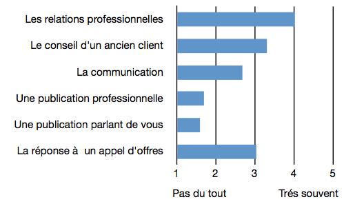 Question 4 : canaux de connaissance de nouveaux clients.