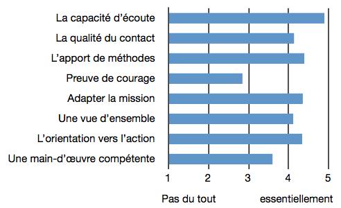 Question 9 : facteurs de réussite d'une prestation.