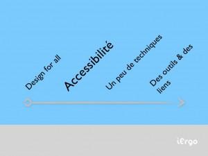 Plan, Accessibilité