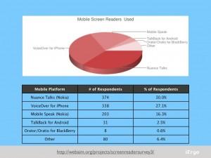 Statistique des Synthèses vocales utilisées sur mobile.
