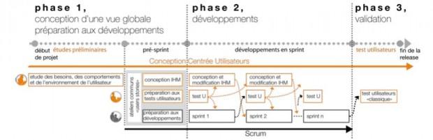 Cycle Agile et UX