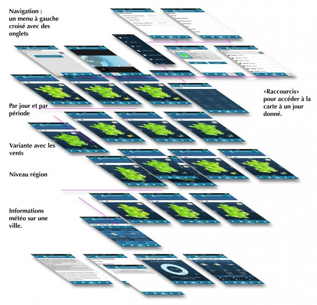 Représentation de l'apps en 3D