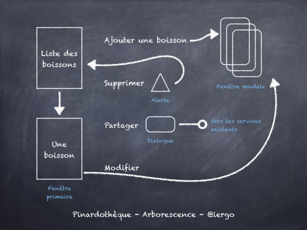 Arborescence d'une Apps