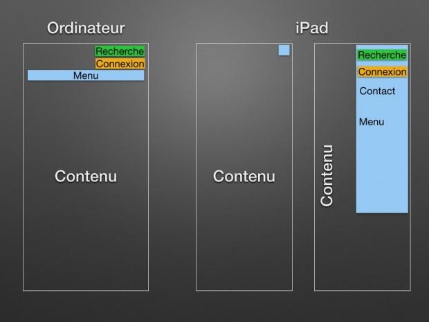 Organisation de la page
