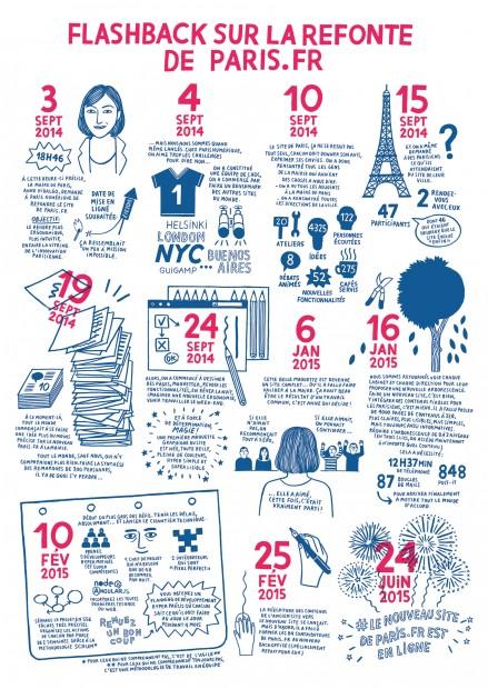 Organisation du projet Paris.fr