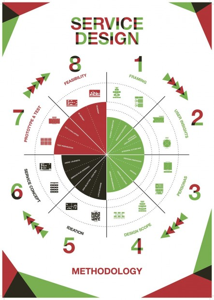 Cycle de Design de service