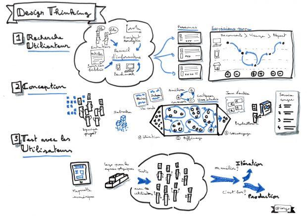 Description du Design thinking