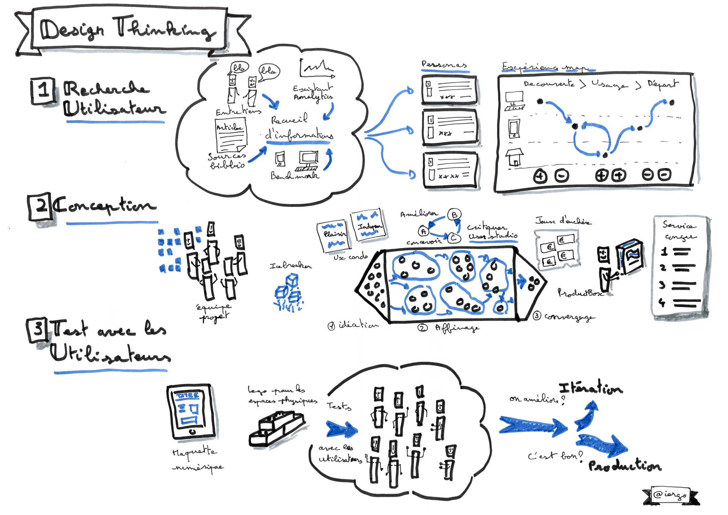 Le Design Thinking En Skechnote Le Bloc Notes Ux Design D