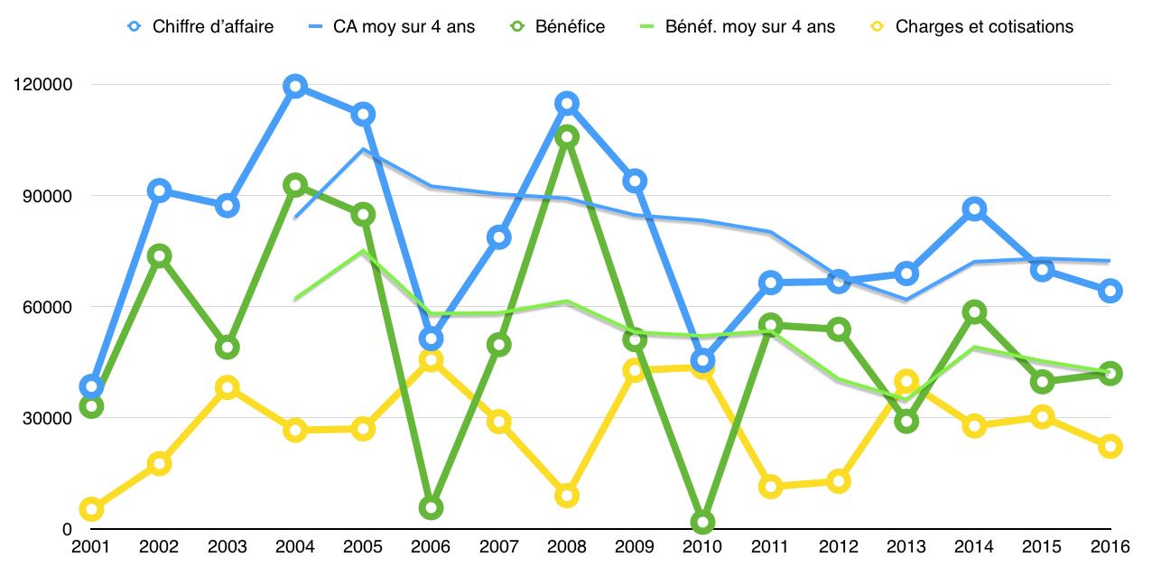 Évolution du CA, des bénéfices