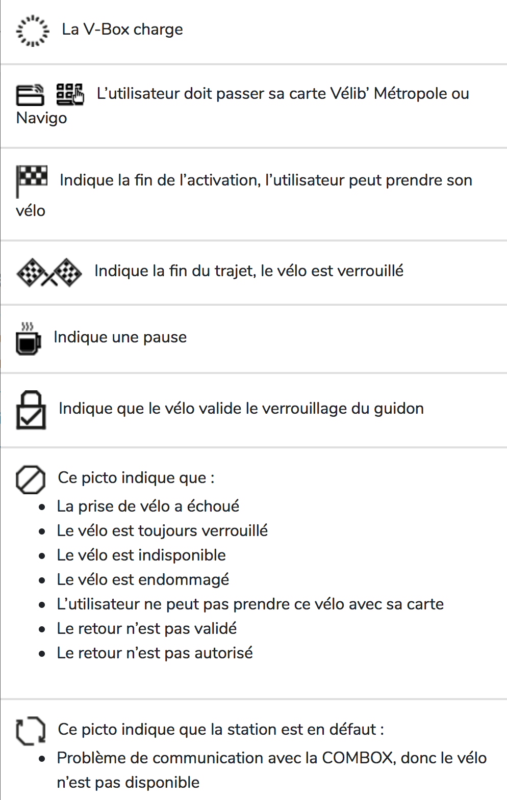 Les pictogrammes du Velib.