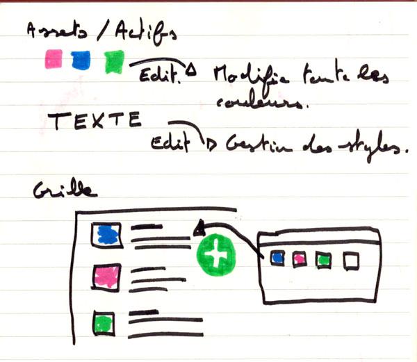 Fonction de remplissage d'Adobe Xd