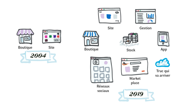 Complexification du e-commerce de 2004 à 2014