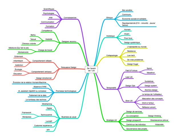 Mindmapping des tendances UX