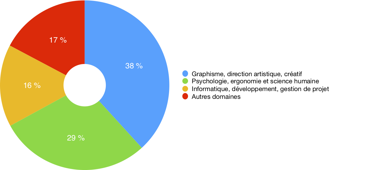 38% des répondants sont issus du graphisme, 29% de la psychologie