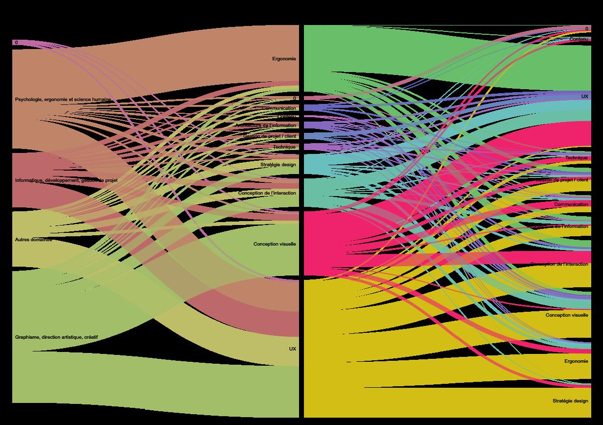 Diagramme de flux présentant les diplômes et compétences en UX design