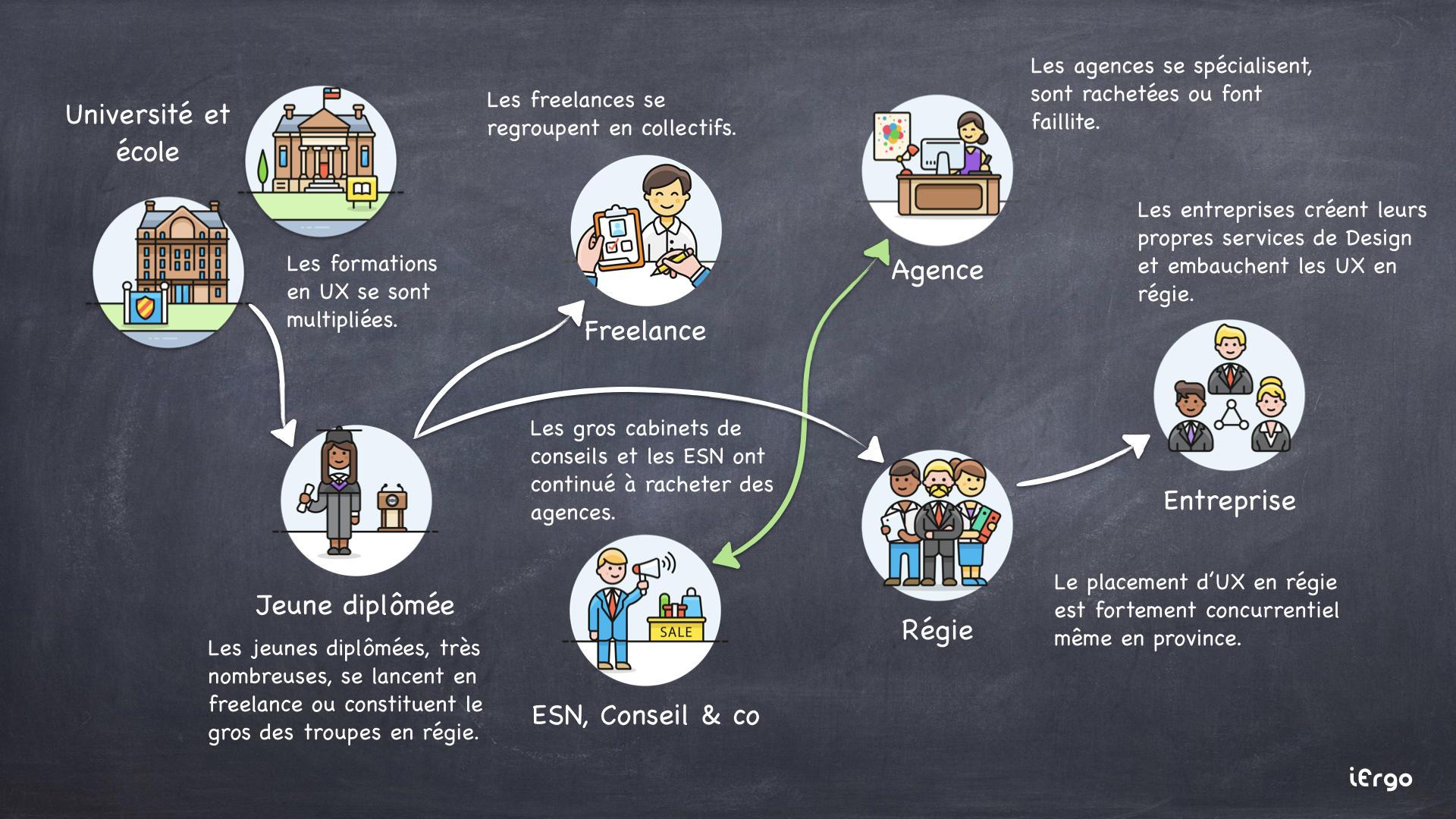 Schéma de l'évolution du marché