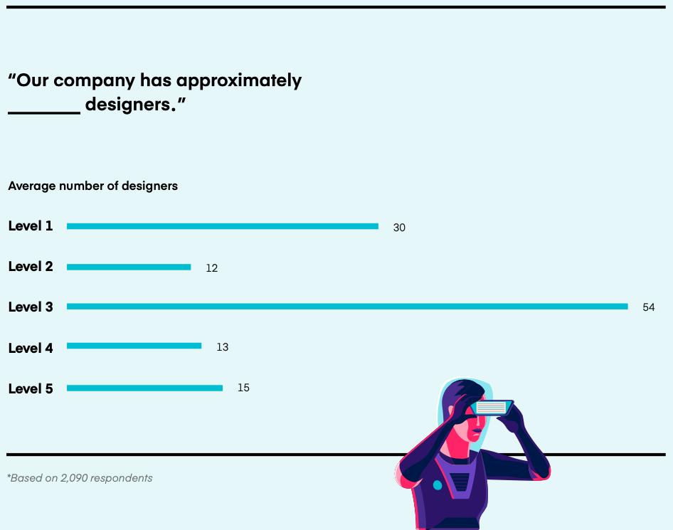Les effectifs de designers sont plus importants pour les niveaux 1 et 3