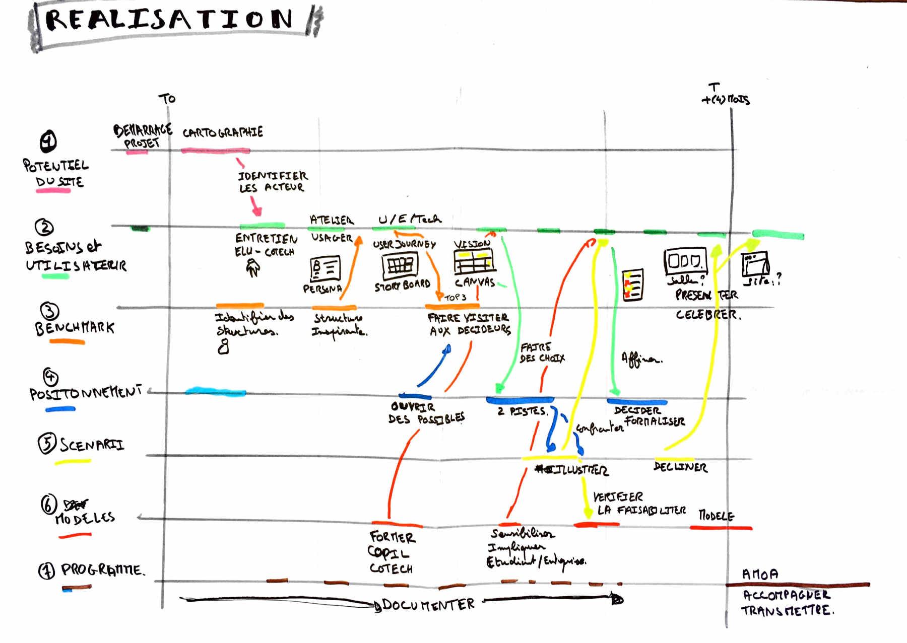 Diagramme de Gantt de la stratégie UX