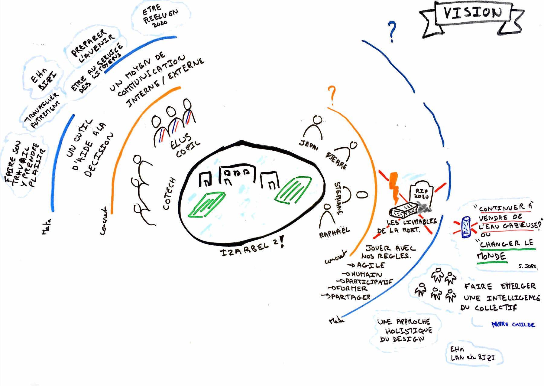 Principaux éléments de la vision d'un projet