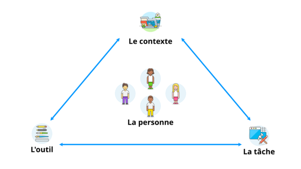 La personne est au cœur d'un triangle : contexte, outil, tâche